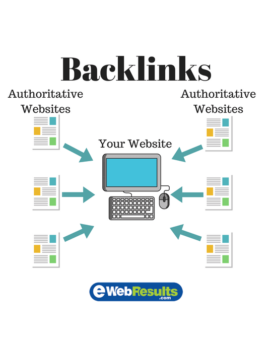 Off-Page SEO: Backlinks