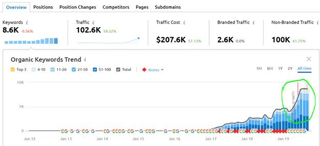 Statistics - EWR Digital
