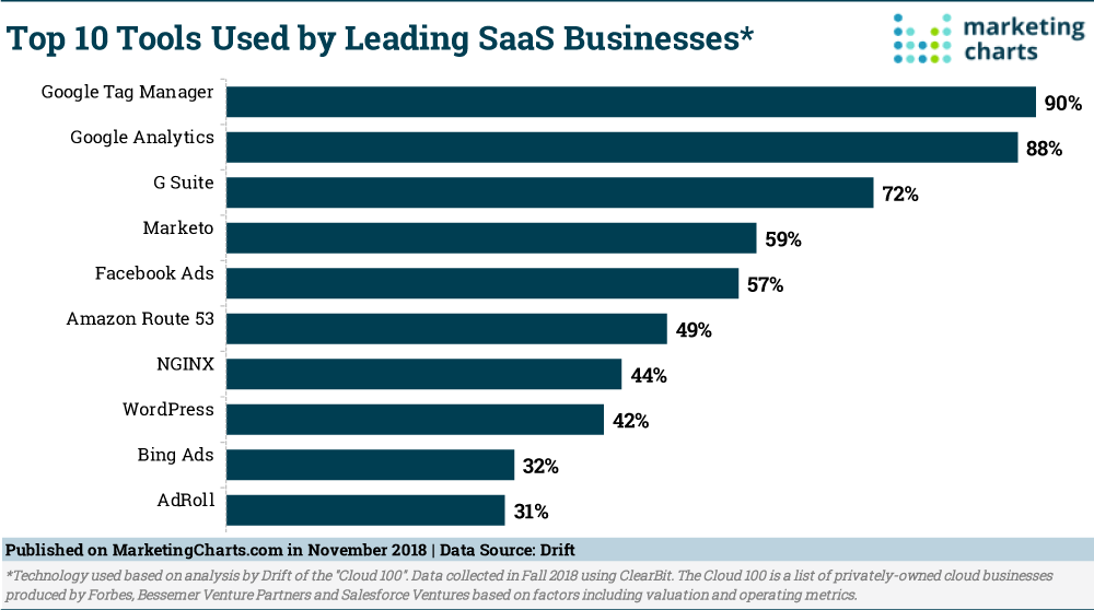 Top 10 Tools Used by Leading SaaS Business - EWR Digital