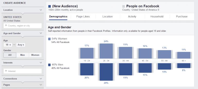 Facebook insights - EWR Digital