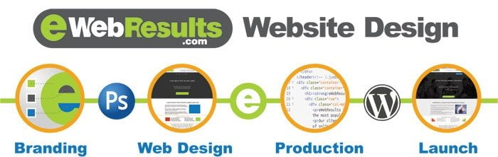 Web Design Process - EWR Digital