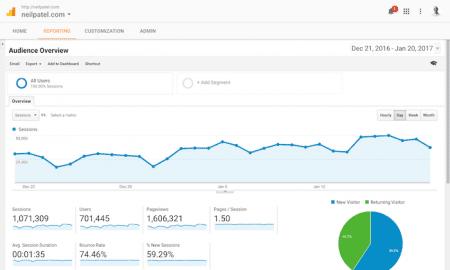 Google Analytics - Insights - EWR Digital