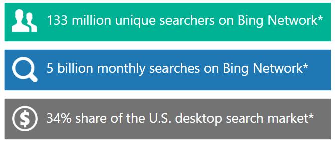 Bing Stats - EWR Digital