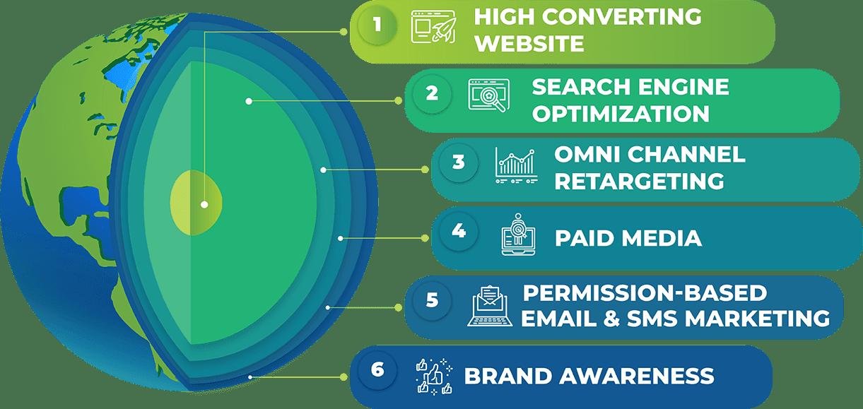 Marketing System - EWR Digital